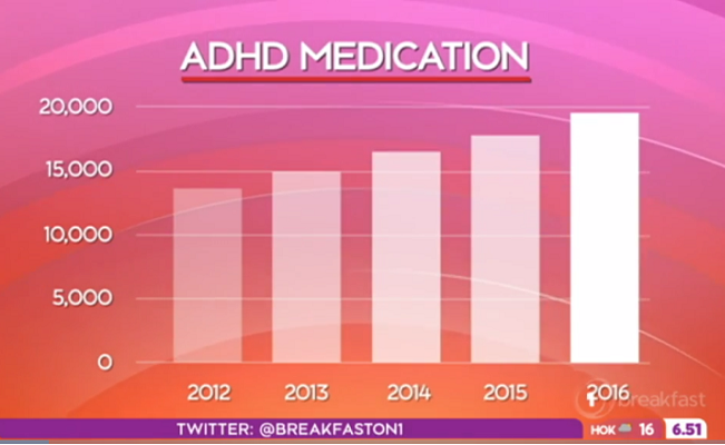 Spike in the use of ADHD medication in New Zealand